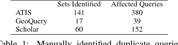 Figure 2 for Improving Text-to-SQL Evaluation Methodology