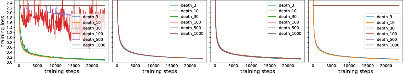 Figure 1 for Training Over-parameterized Deep ResNet Is almost as Easy as Training a Two-layer Network