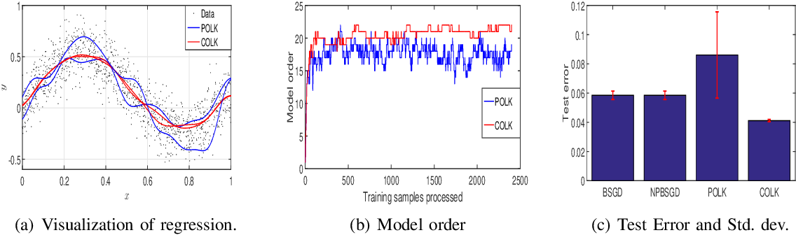 Figure 4 for Optimally Compressed Nonparametric Online Learning