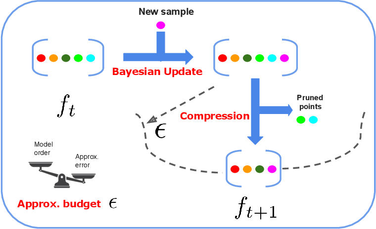 Figure 1 for Optimally Compressed Nonparametric Online Learning