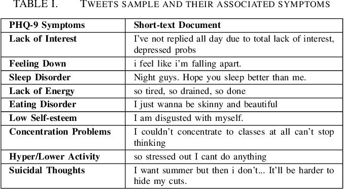 Figure 2 for Semi-Supervised Approach to Monitoring Clinical Depressive Symptoms in Social Media
