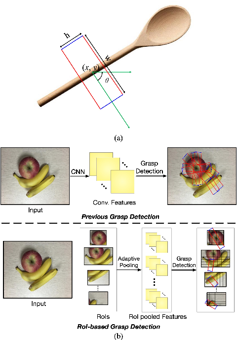 Figure 1 for ROI-based Robotic Grasp Detection for Object Overlapping Scenes