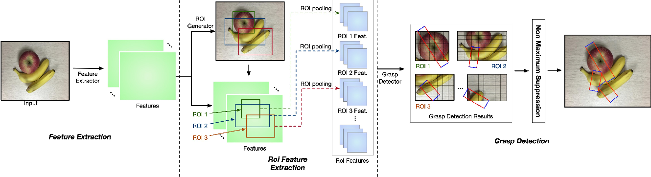 Figure 2 for ROI-based Robotic Grasp Detection for Object Overlapping Scenes