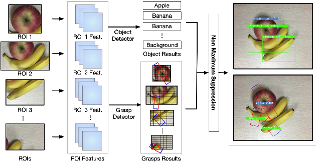 Figure 3 for ROI-based Robotic Grasp Detection for Object Overlapping Scenes