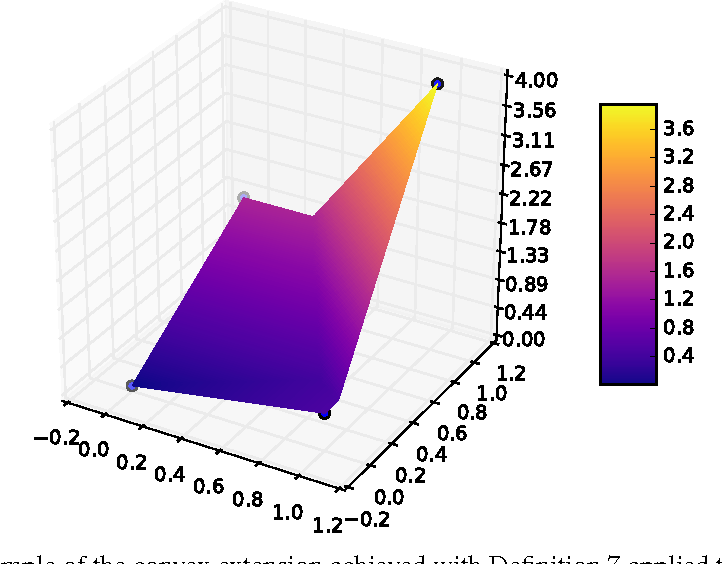 Figure 1 for Slack and Margin Rescaling as Convex Extensions of Supermodular Functions