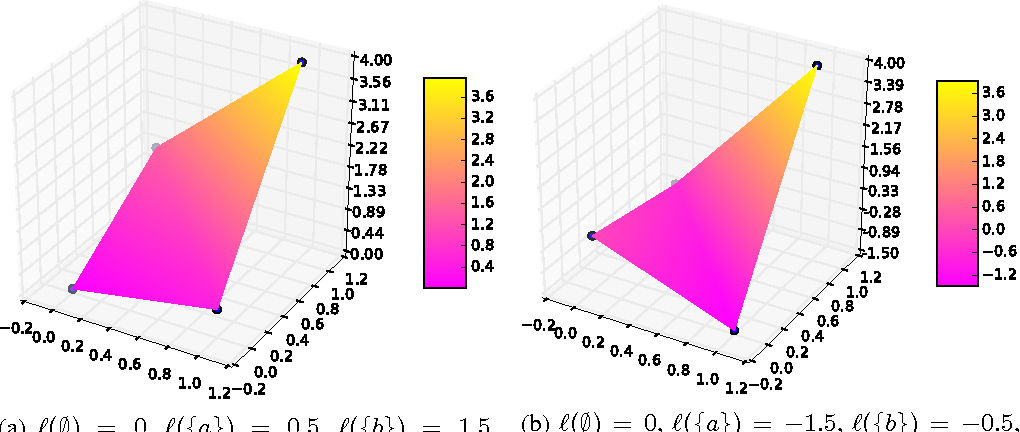 Figure 2 for Slack and Margin Rescaling as Convex Extensions of Supermodular Functions