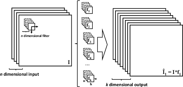 Figure 1 for Towards CNN map representation and compression for camera relocalisation