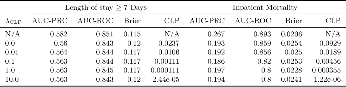 Figure 3 for Counterfactual Reasoning for Fair Clinical Risk Prediction