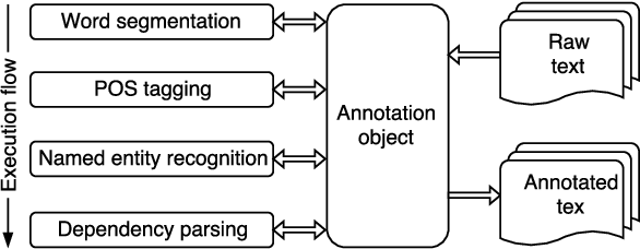 Figure 1 for VnCoreNLP: A Vietnamese Natural Language Processing Toolkit