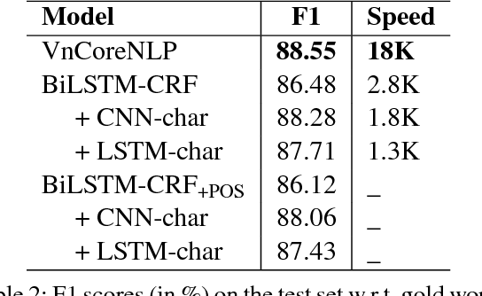 Figure 3 for VnCoreNLP: A Vietnamese Natural Language Processing Toolkit
