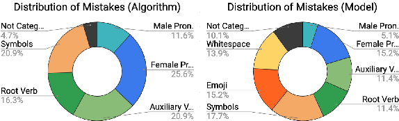 Figure 4 for They, Them, Theirs: Rewriting with Gender-Neutral English