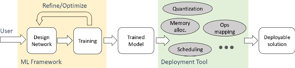 Figure 1 for Rethinking Machine Learning Development and Deployment for Edge Devices