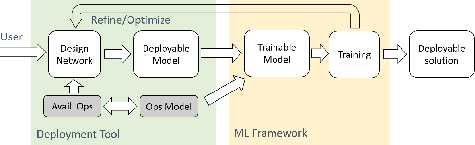Figure 3 for Rethinking Machine Learning Development and Deployment for Edge Devices