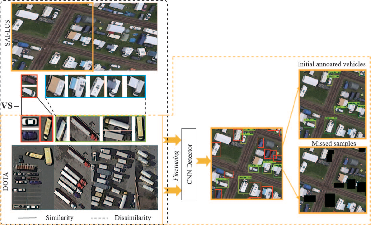 Figure 3 for Vehicle Detection of Multi-source Remote Sensing Data Using Active Fine-tuning Network