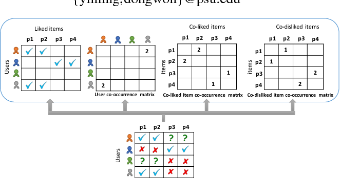 Figure 1 for Regularizing Matrix Factorization with User and Item Embeddings for Recommendation