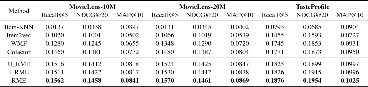 Figure 3 for Regularizing Matrix Factorization with User and Item Embeddings for Recommendation