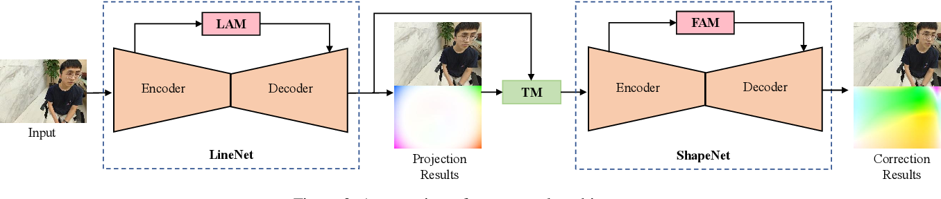 Figure 3 for Practical Wide-Angle Portraits Correction with Deep Structured Models