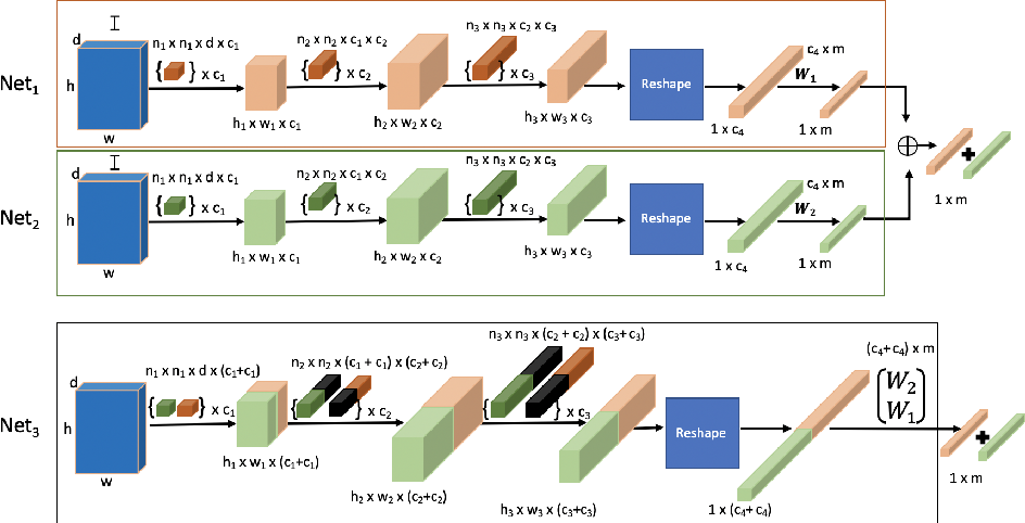 Figure 1 for To Boost or not to Boost: On the Limits of Boosted Neural Networks