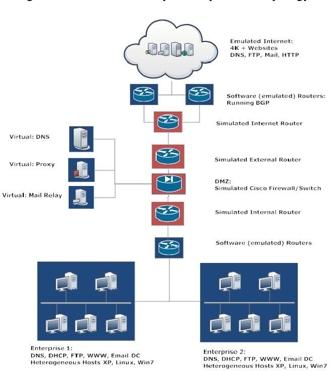 Figure 3 from Supervisory Command and Data Acquisition (SCADA