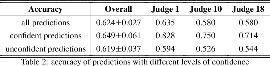 Figure 3 for An Empirical Study on Learning Fairness Metrics for COMPAS Data with Human Supervision