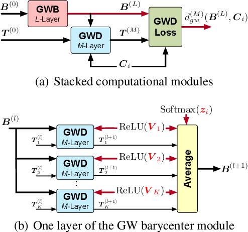 Figure 2 for Gromov-Wasserstein Factorization Models for Graph Clustering