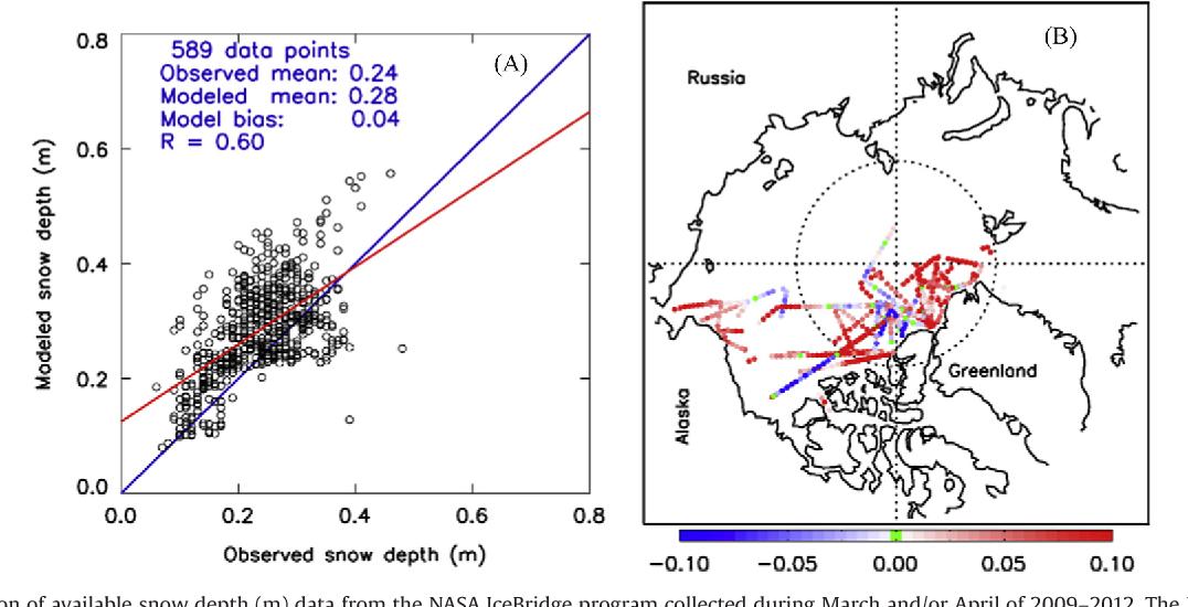 (a) a comparison of available snow depth (m)