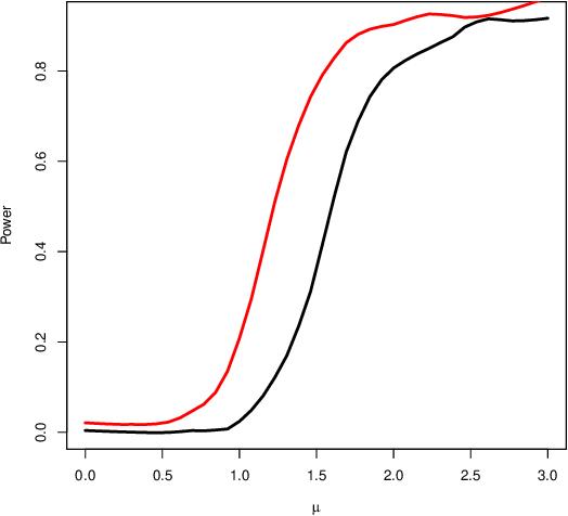 Figure 1 for Universal Inference Using the Split Likelihood Ratio Test