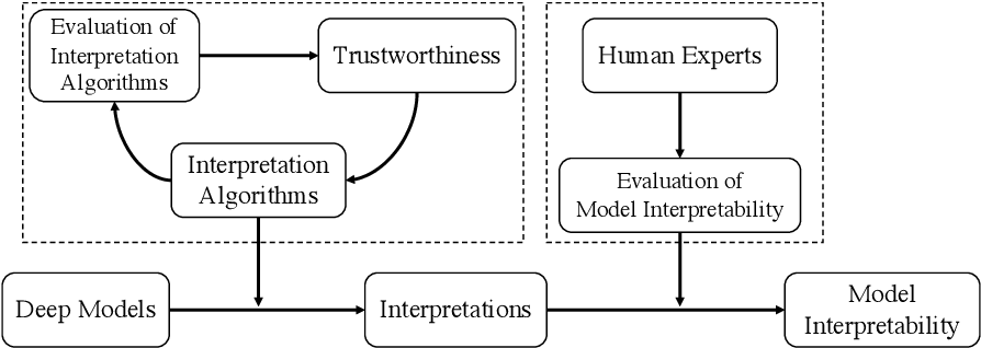 Figure 1 for Interpretable Deep Learning: Interpretations, Interpretability, Trustworthiness, and Beyond
