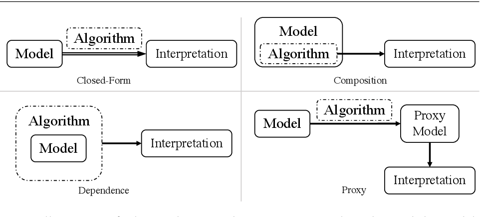 Figure 2 for Interpretable Deep Learning: Interpretations, Interpretability, Trustworthiness, and Beyond