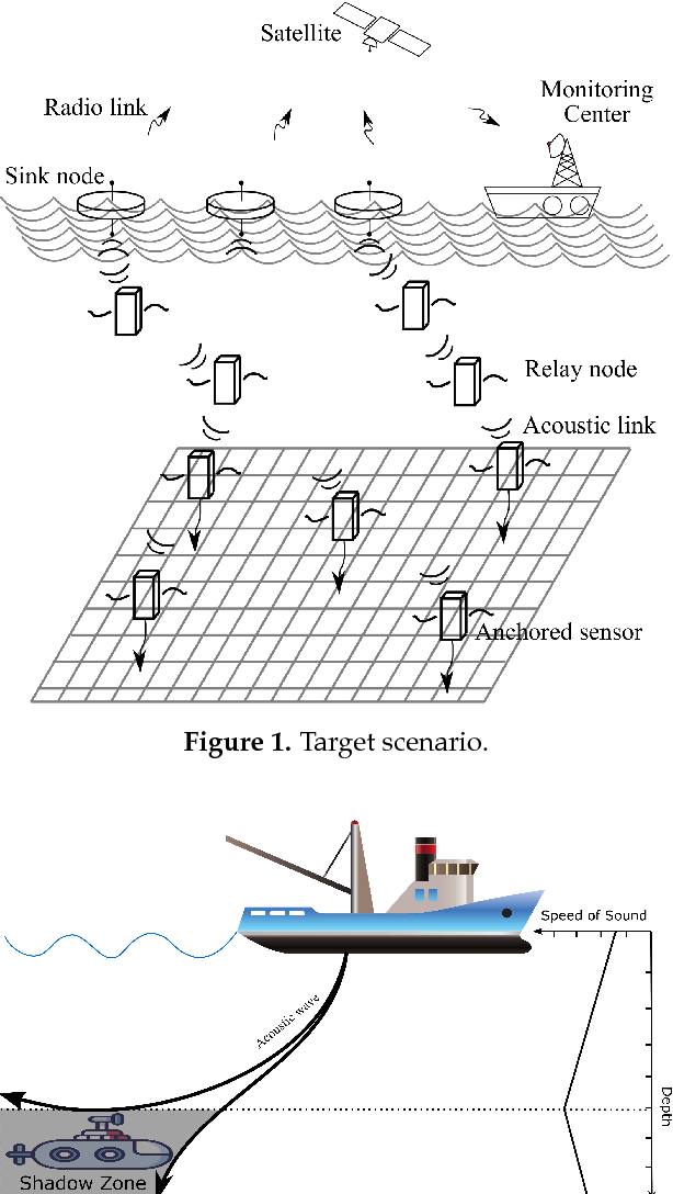 PDF] RECRP: An Underwater Reliable Energy-Efficient Cross-Layer
