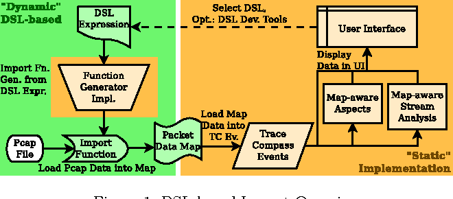 Figure 2 from Improving Packet Capture Trace Import in Trace