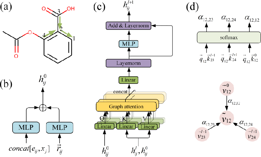 Figure 3 for Directed Graph Attention Neural Network Utilizing 3D Coordinates for Molecular Property Prediction