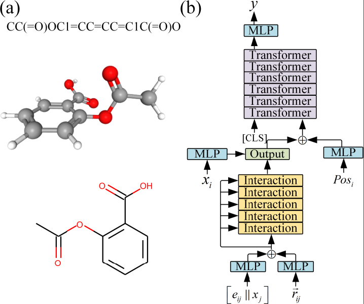 Figure 1 for Directed Graph Attention Neural Network Utilizing 3D Coordinates for Molecular Property Prediction