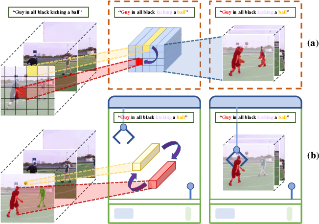 Figure 1 for ClawCraneNet: Leveraging Object-level Relation for Text-based Video Segmentation