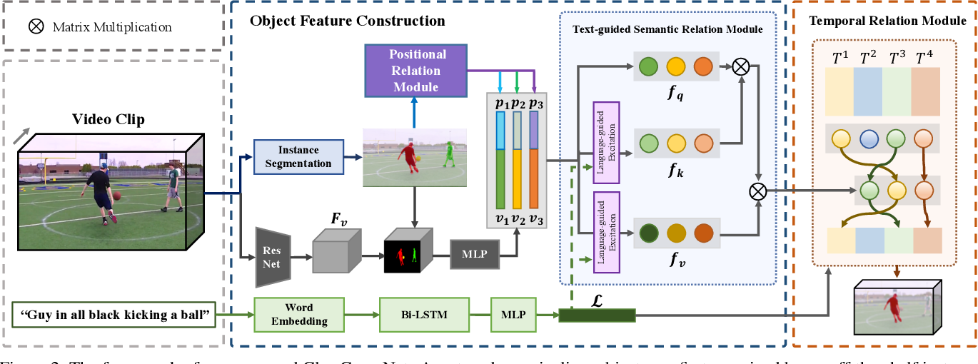 Figure 3 for ClawCraneNet: Leveraging Object-level Relation for Text-based Video Segmentation