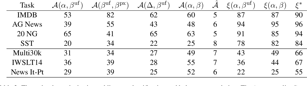 Figure 4 for Approximating How Single Head Attention Learns