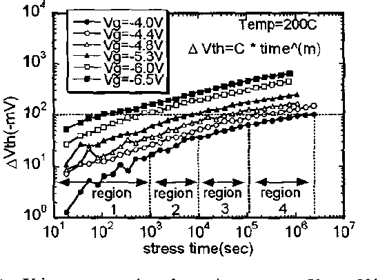 Figure 1 From Modeling Of Nbti Degradation And Its Impact On