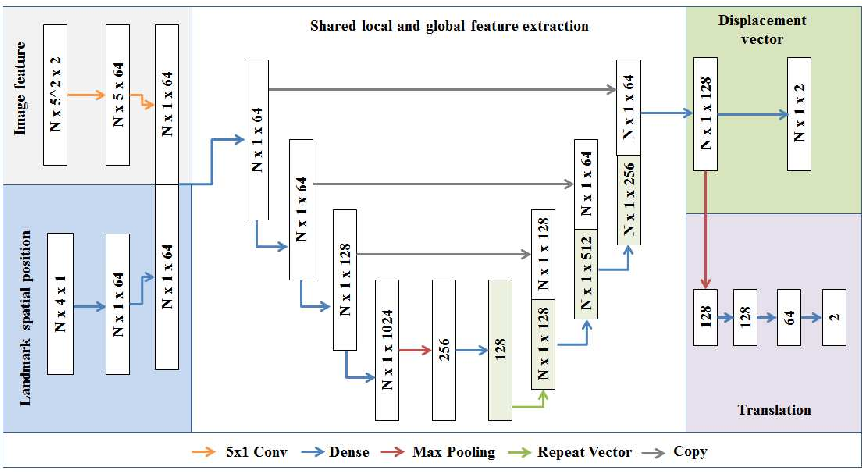 Figure 1 for Analyzing an Imitation Learning Network for Fundus Image Registration Using a Divide-and-Conquer Approach