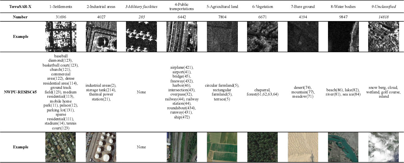Figure 1 for Classification of Large-Scale High-Resolution SAR Images with Deep Transfer Learning