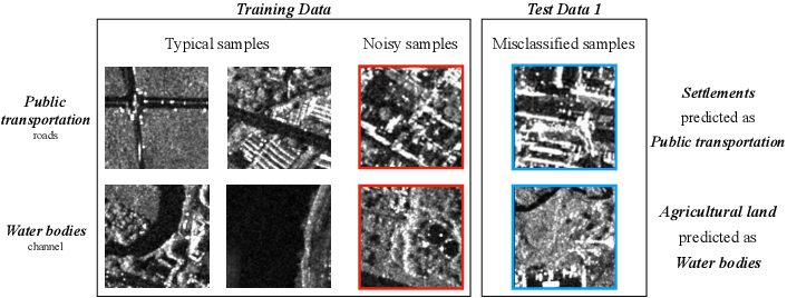 Figure 3 for Classification of Large-Scale High-Resolution SAR Images with Deep Transfer Learning