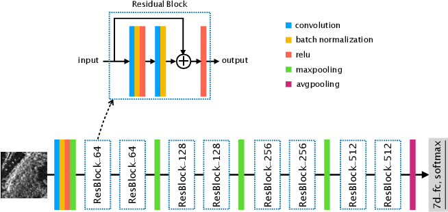 Figure 4 for Classification of Large-Scale High-Resolution SAR Images with Deep Transfer Learning