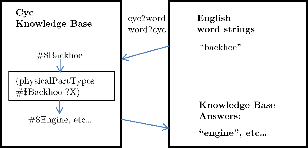 Figure 1 for Using a Distributional Semantic Vector Space with a Knowledge Base for Reasoning in Uncertain Conditions