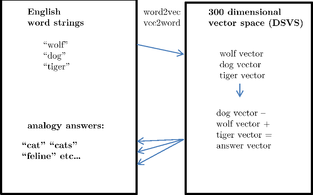 Figure 3 for Using a Distributional Semantic Vector Space with a Knowledge Base for Reasoning in Uncertain Conditions