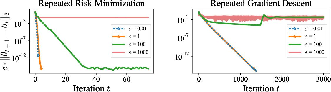 Figure 3 for Performative Prediction