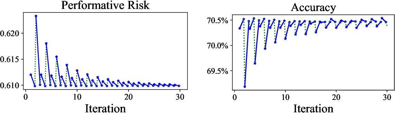 Figure 4 for Performative Prediction