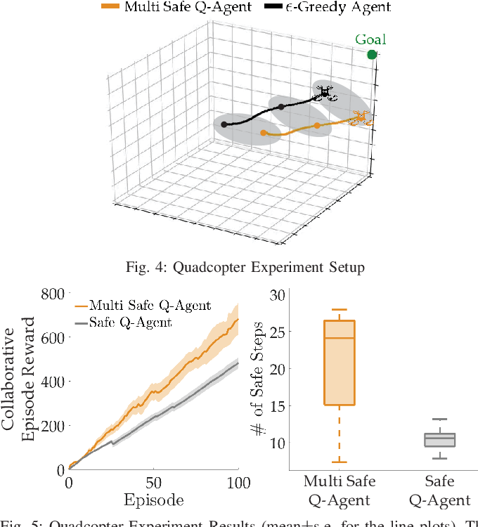 Figure 3 for Multi-Agent Safe Planning with Gaussian Processes