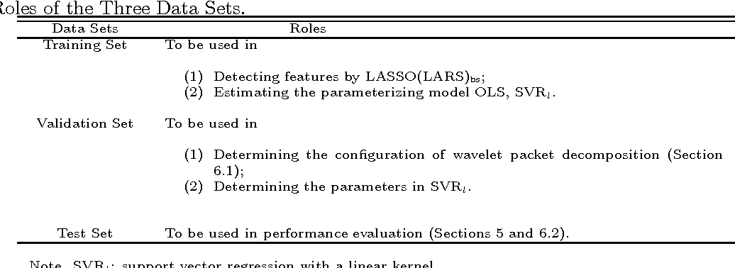 Figure 1 for Linearly Supporting Feature Extraction For Automated Estimation Of Stellar Atmospheric Parameters
