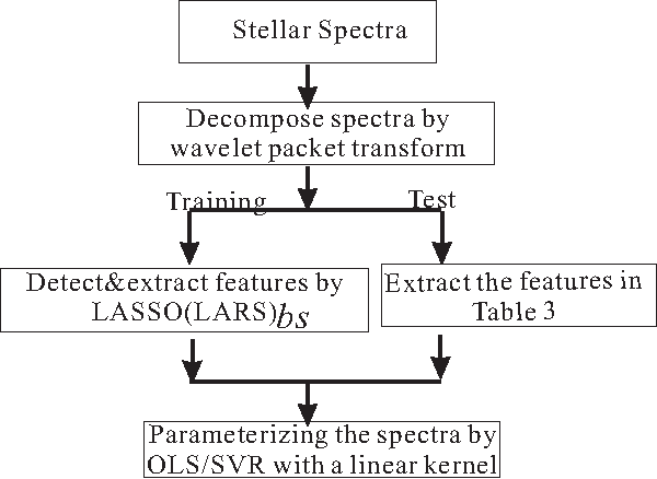 Figure 2 for Linearly Supporting Feature Extraction For Automated Estimation Of Stellar Atmospheric Parameters