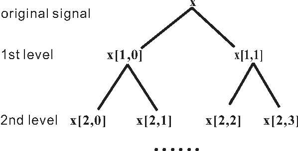 Figure 3 for Linearly Supporting Feature Extraction For Automated Estimation Of Stellar Atmospheric Parameters