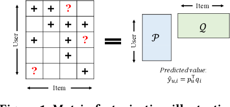 Figure 2 for CausCF: Causal Collaborative Filtering for RecommendationEffect Estimation